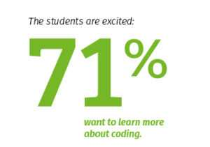 Students want to learn more about coding
