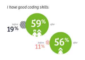 Students have good coding skills