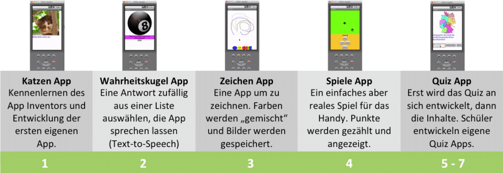App Entwicklung Inhalte
