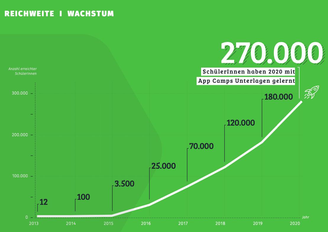 Wachstum App Camps 2020