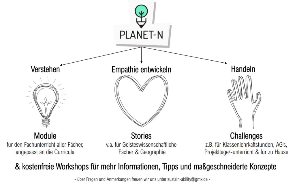 Planet N überzeugt durch visuell ansprechende Unterrichtseinheiten zum Thema Nachhaltigkeit. © Planet N